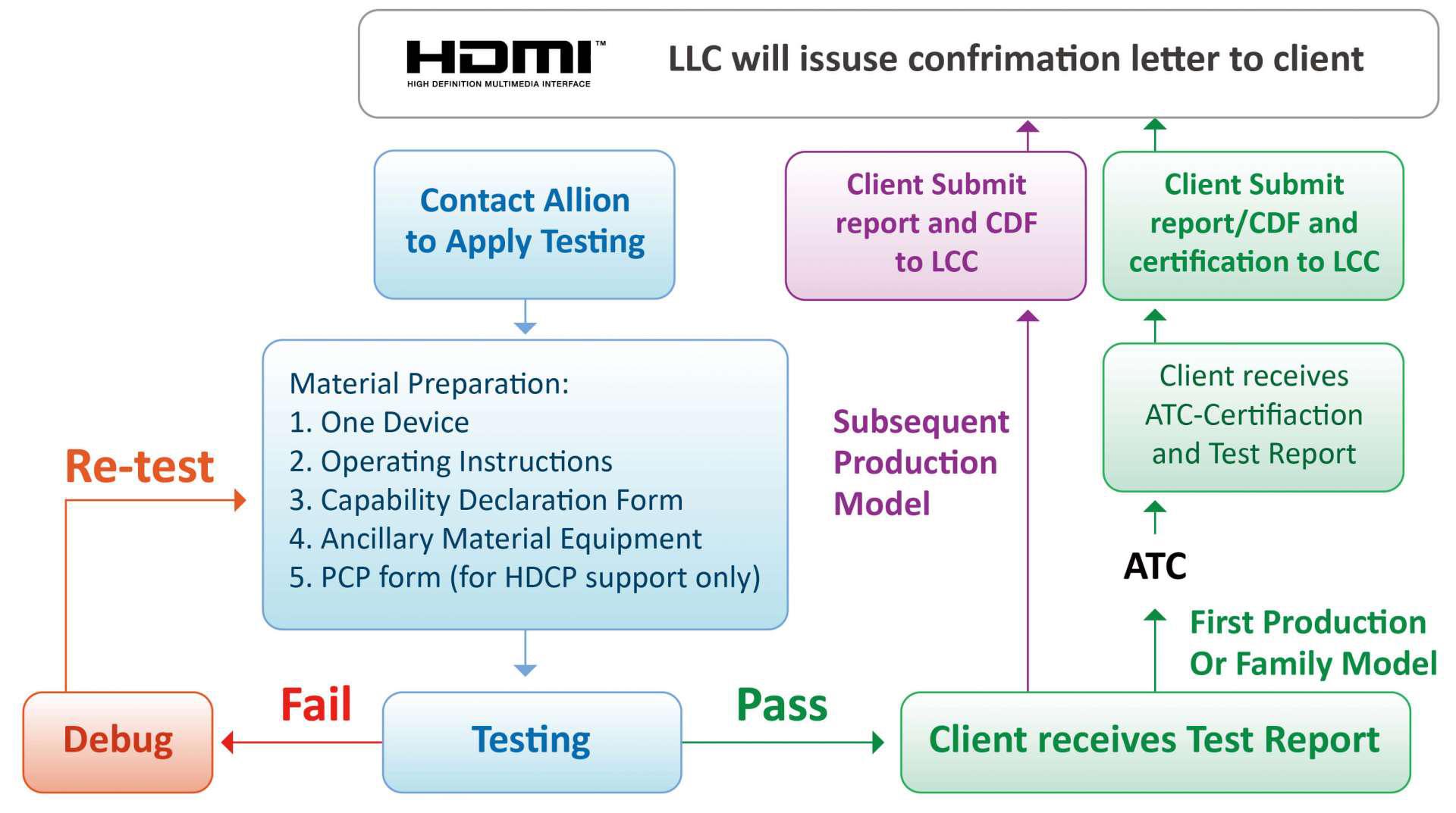 HDMI 认证流程